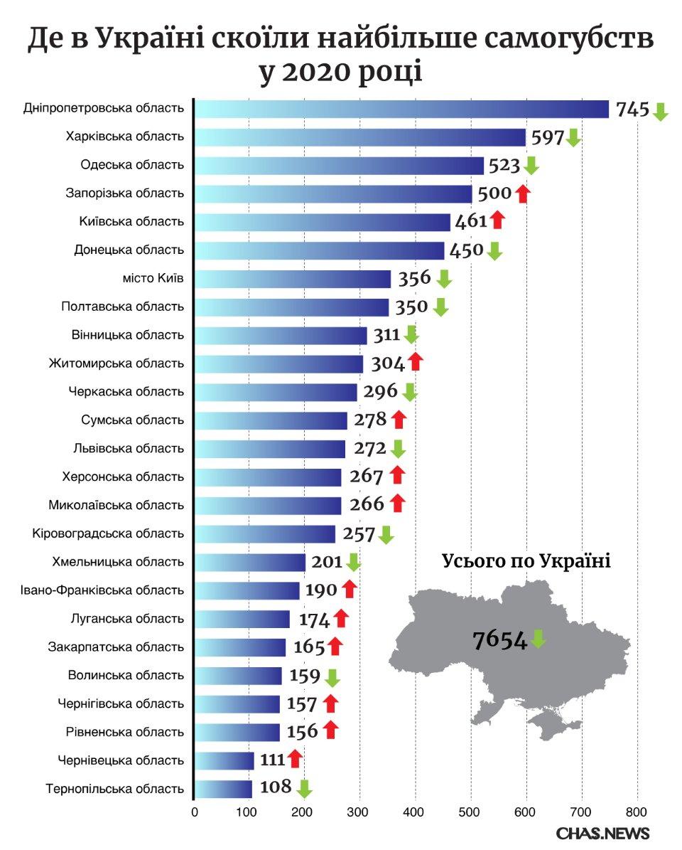 Зелені стрілки вказують на зменшення кількості випадків, червоні — на їхнє збільшення / Марія Ємельянова, Chas News