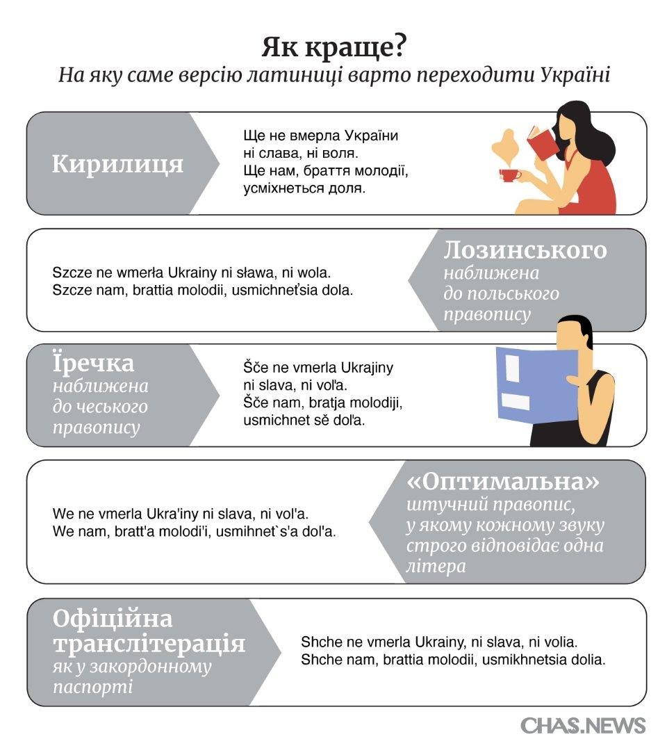 Яка версія латиниці є більш зрозумілою?