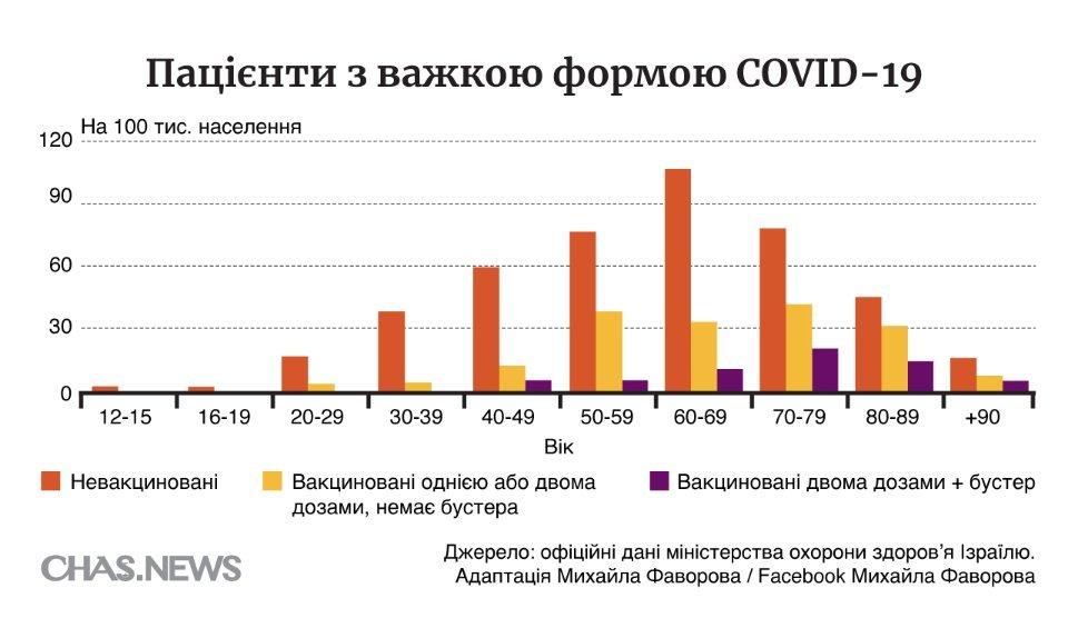 Статистика коронавирус
