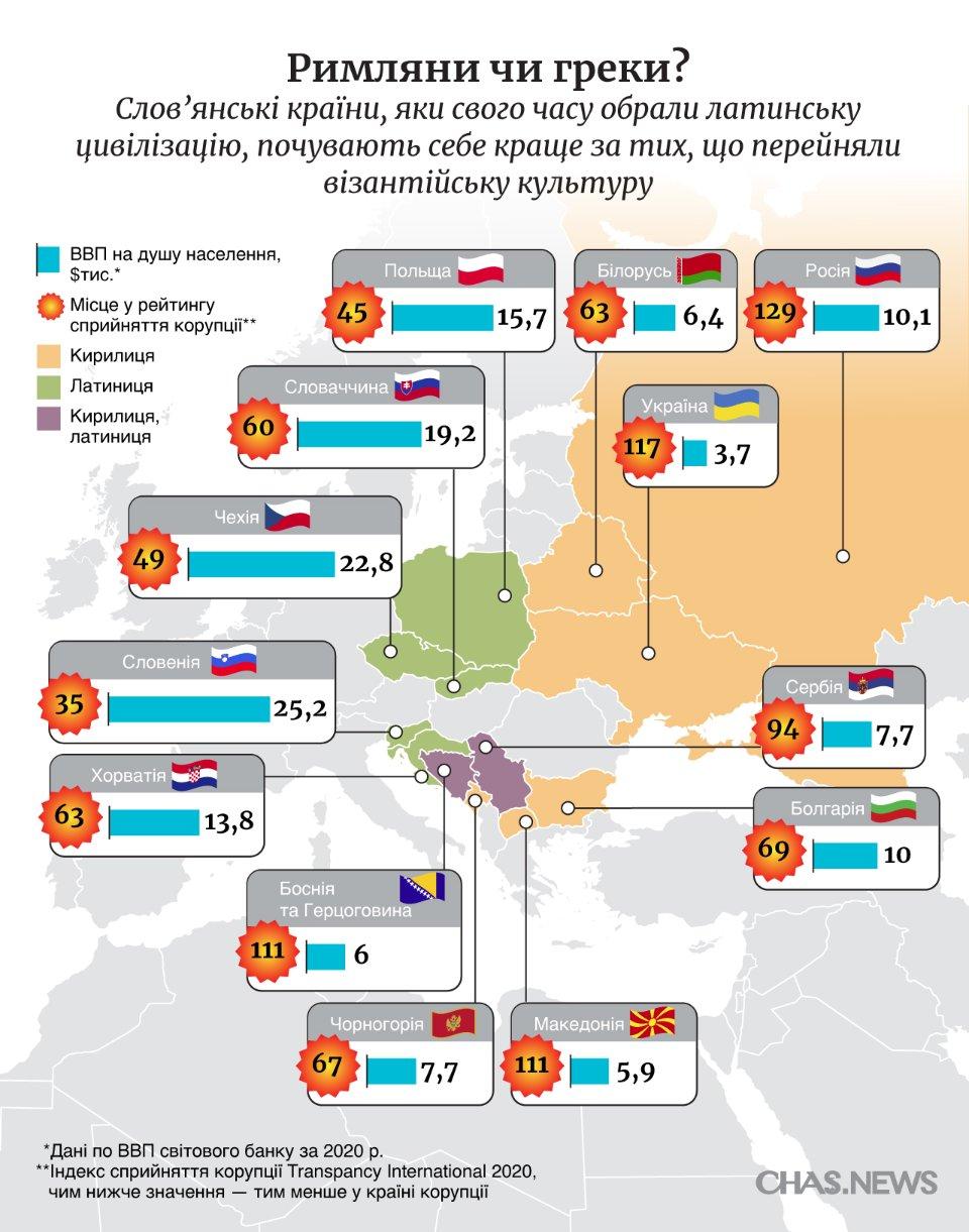 Слов'янські країни та їхній рівень розвитку