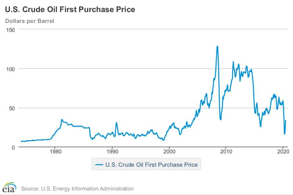 Ціни на нафту по роках