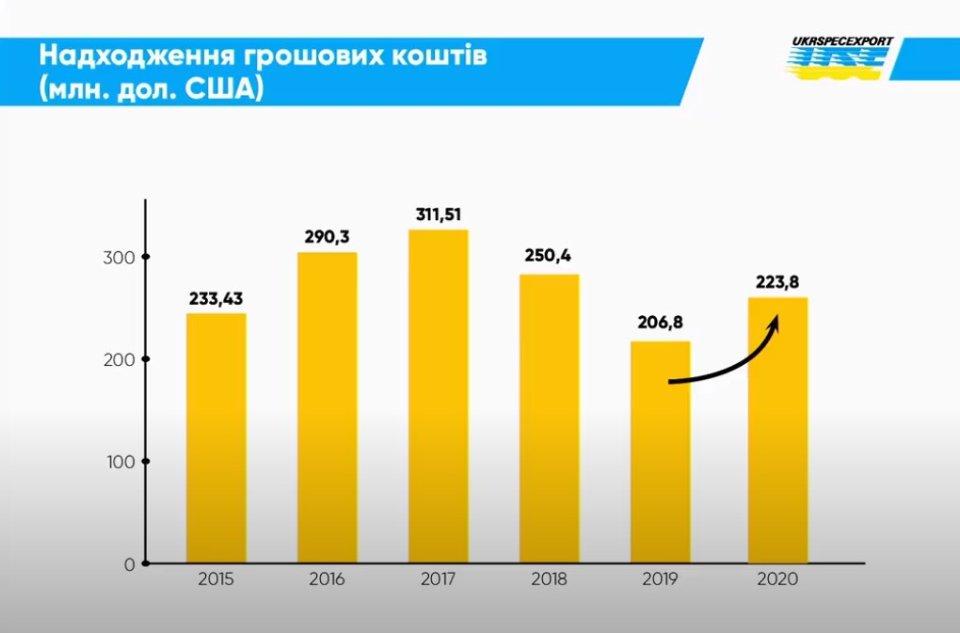 Динаміка експорту української військової продукції