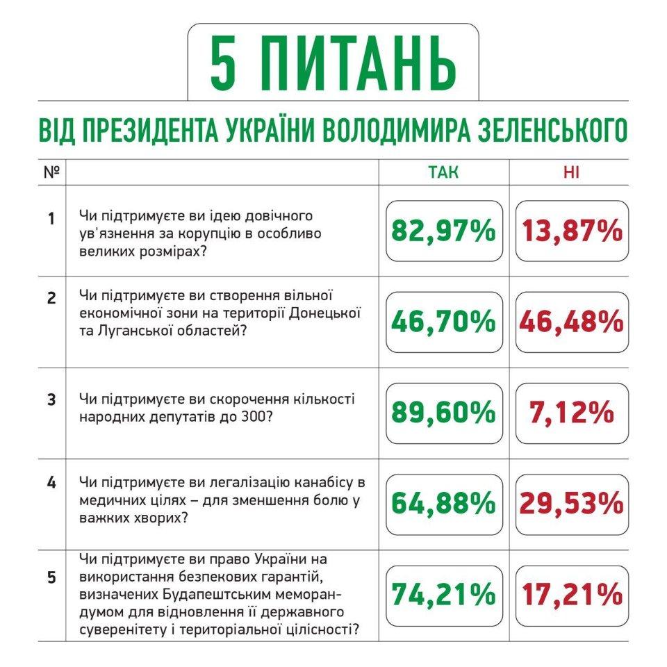 Результати «5 питань» після обробки 74% анкет / Слуга народу