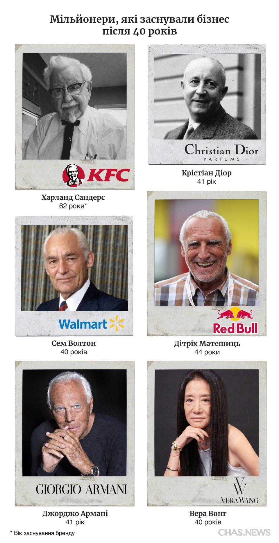 Миллионеры, которые основали бизнес после 40 лет