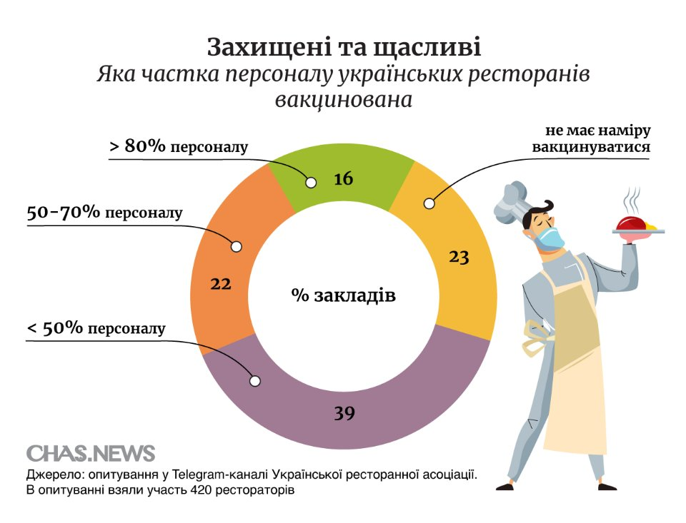 Доля вакцинованих співробітників у ресторанах