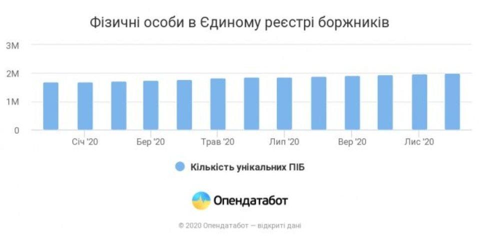 Інфографіка OpenDataBot.